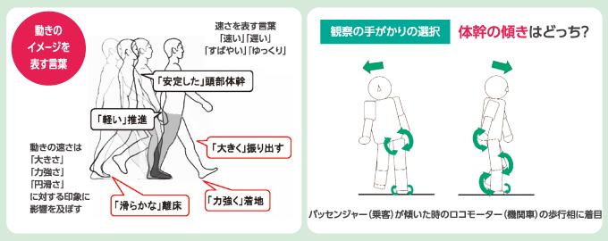 印象から始める歩行分析